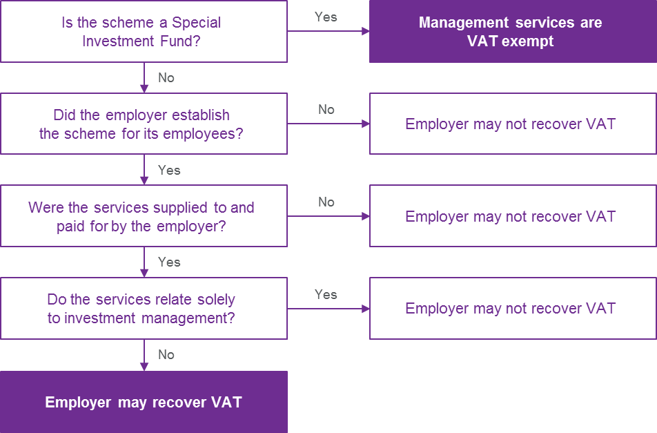 HMRCs position on VAT on scheme management services