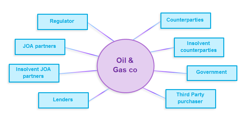 Oil and Gas co