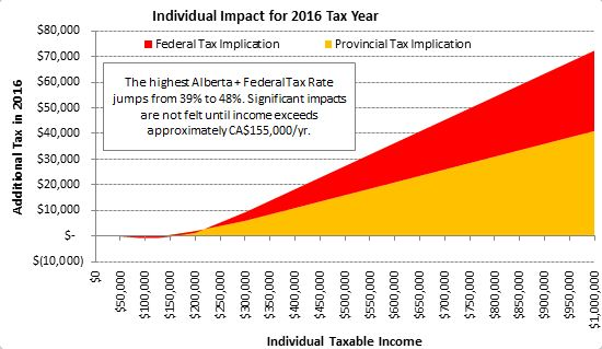 Individual impact for 2016 tax year