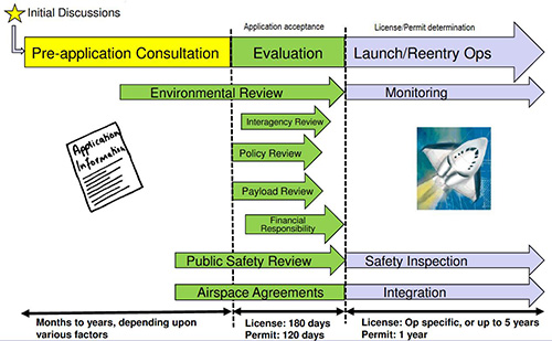 Figure 2: FAA launch and re-entry licensing and permitting process flow